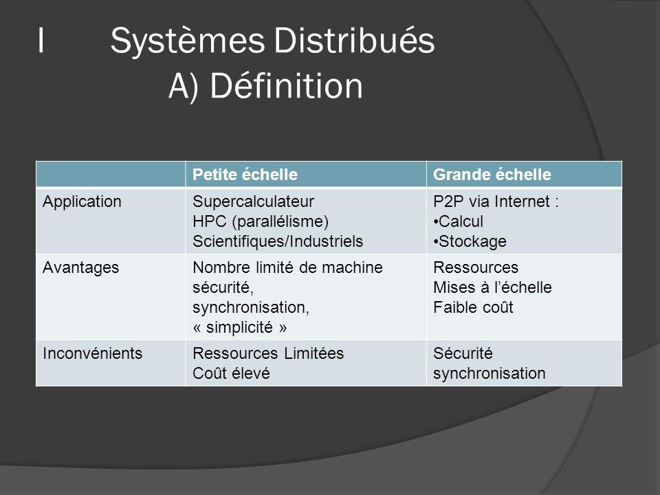 I Systèmes Distribués B) Exemples Projets P2P « Hybride » : Client/Serveur et utilisation P2P sur Internet.