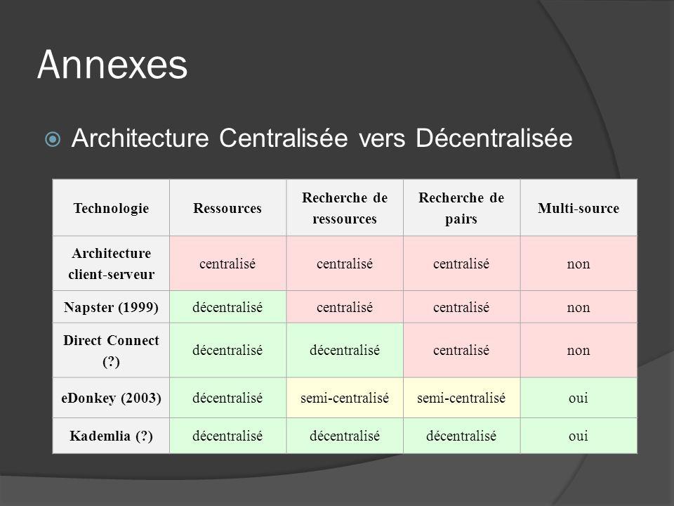 Annexes Architecture Centralisée vers Décentralisée TechnologieRessources Recherche de ressources Recherche de pairs Multi-source Architecture client-