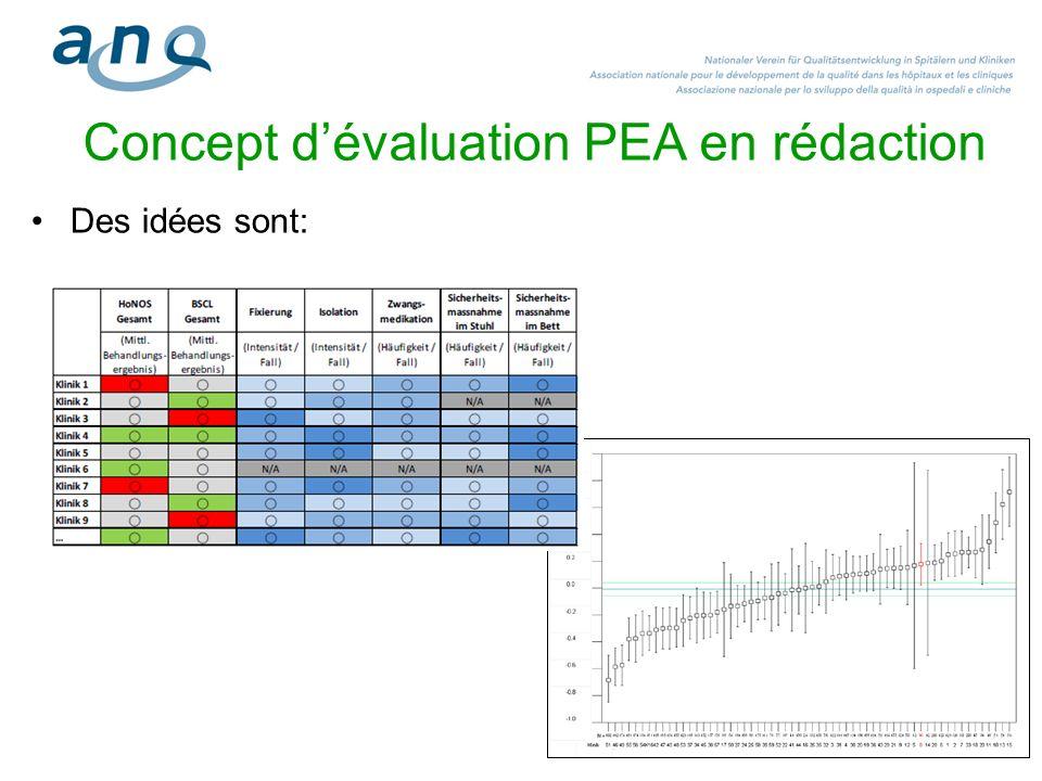 11 Concept dévaluation PEA en rédaction Des idées sont: