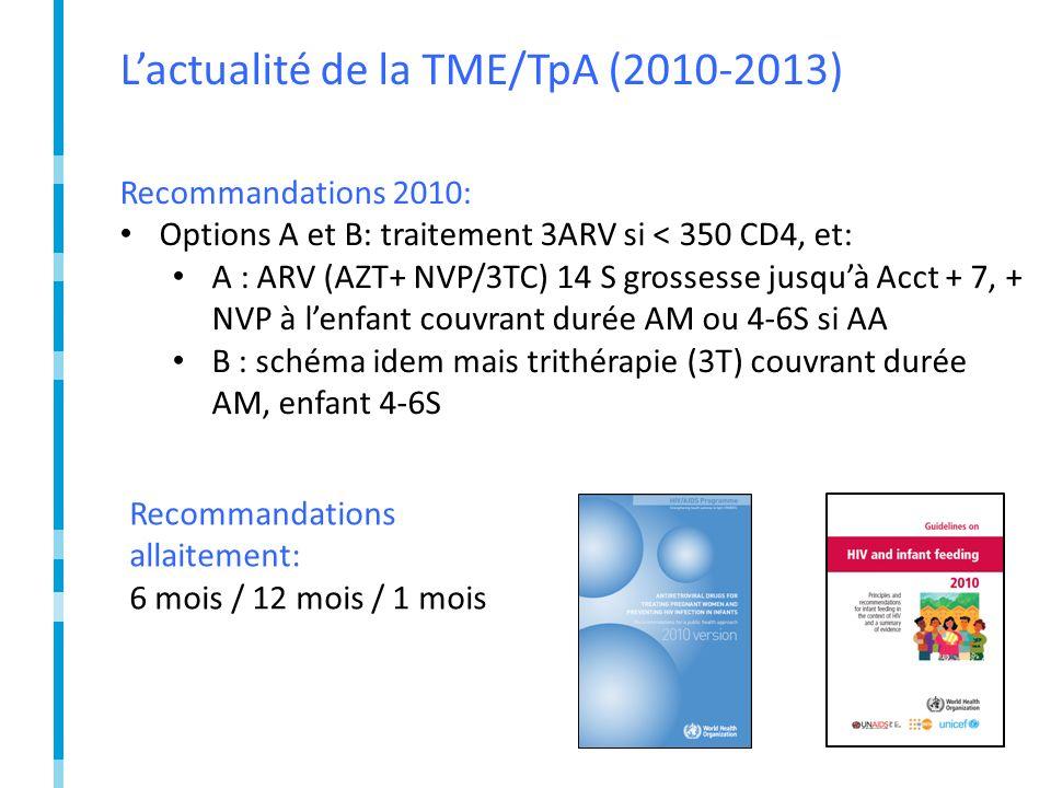 Lactualité de la TME/TpA (2010-2013) Recommandations 2010: Options A et B: traitement 3ARV si < 350 CD4, et: A : ARV (AZT+ NVP/3TC) 14 S grossesse jusquà Acct + 7, + NVP à lenfant couvrant durée AM ou 4-6S si AA B : schéma idem mais trithérapie (3T) couvrant durée AM, enfant 4-6S Recommandations allaitement: 6 mois / 12 mois / 1 mois