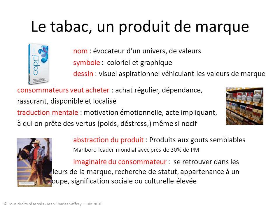 Le tabac, un produit de marque nom : évocateur dun univers, de valeurs symbole : coloriel et graphique dessin : visuel aspirationnel véhiculant les va