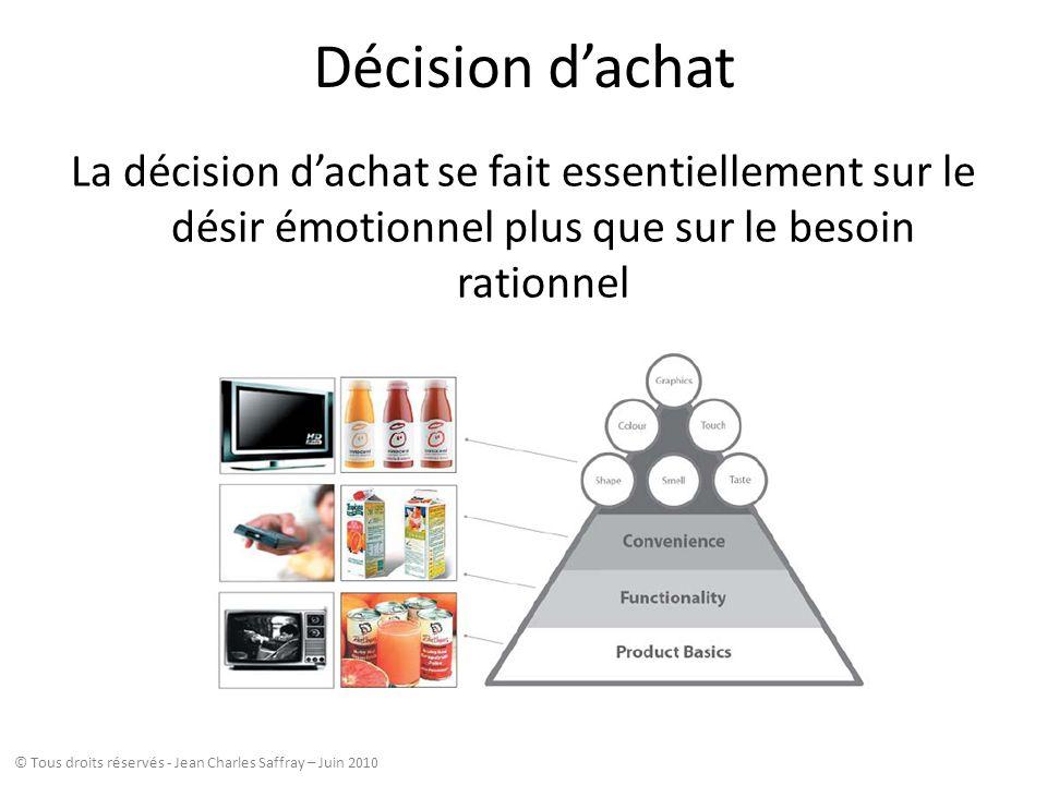 Décision dachat La décision dachat se fait essentiellement sur le désir émotionnel plus que sur le besoin rationnel © Tous droits réservés - Jean Char
