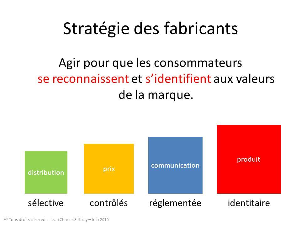 Stratégie des fabricants Agir pour que les consommateurs se reconnaissent et sidentifient aux valeurs de la marque. produit communication prix distrib