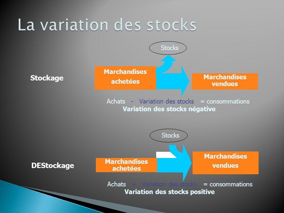 Valeur ajoutée (Pour plus de détails, voir la page 208 du Vernimmen 2010) http://www.vernimmen.net/html/glossaire/definition_valeur_ajoutee.html http://www.vernimmen.net/html/glossaire/definition_valeur_ajoutee.html La valeur ajoutée traduit le supplément de valeur donné par l entreprise, dans son activité, aux biens et aux services en provenance des tiers.