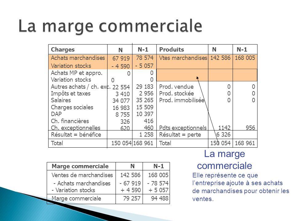 La marge commerciale Charges Achats marchandises Variation stocks Achats MP et appro.