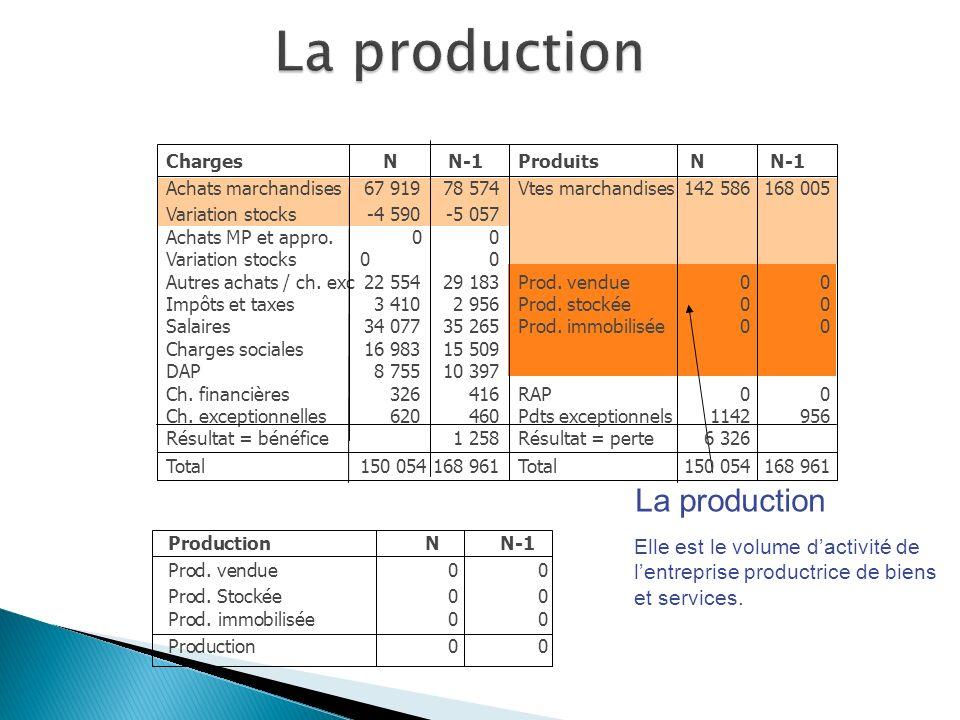 La production Charges Achats marchandises Variation stocks Achats MP et appro.