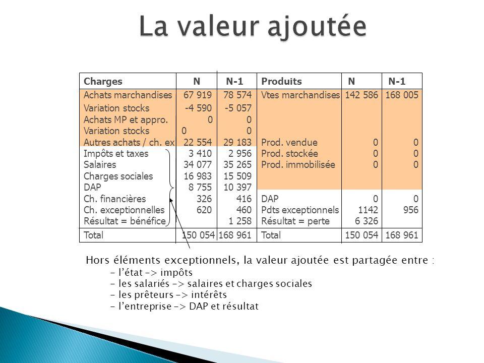 Charges Achats marchandises Variation stocks Achats MP et appro. Variation stocks Autres achats / ch. exc Impôts et taxes Salaires Charges sociales DA