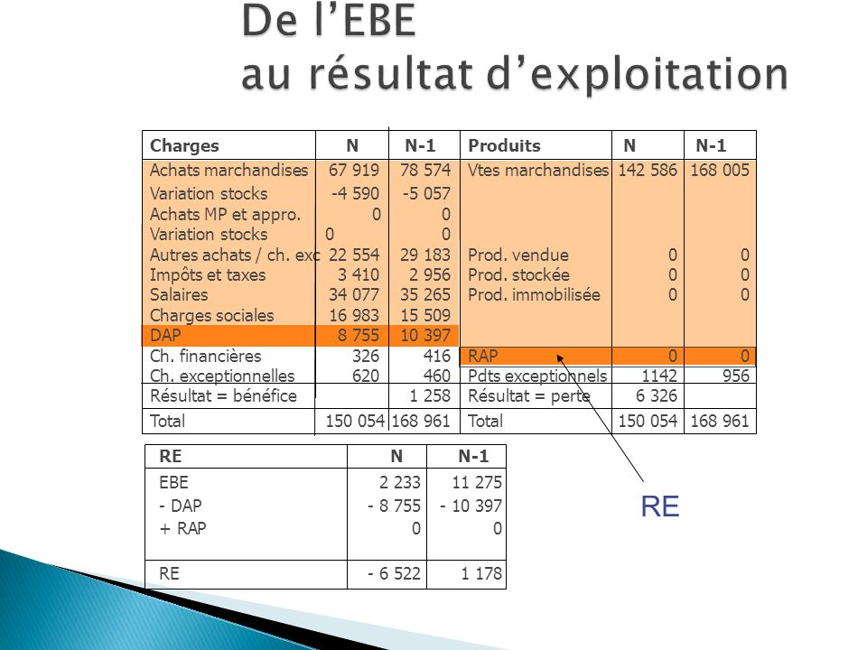 LEBE Charges Achats marchandises Variation stocks Achats MP et appro. Variation stocks Autres achats / ch. exc Impôts et taxes Salaires Charges social