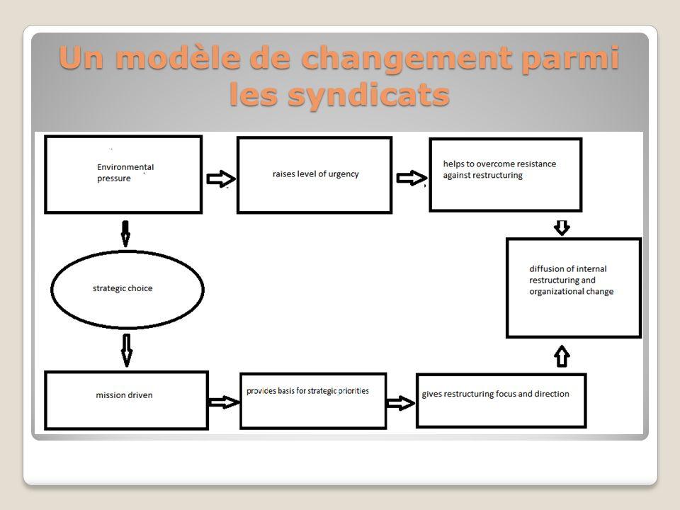 Un modèle de changement parmi les syndicats