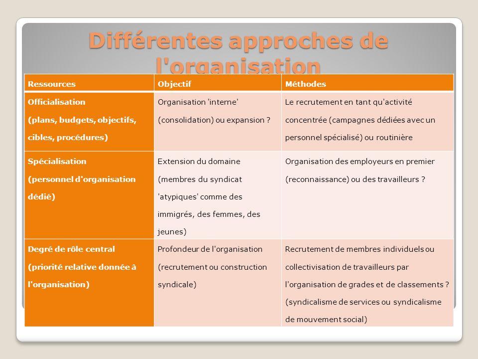 Différentes approches de l'organisation RessourcesObjectifMéthodes Officialisation (plans, budgets, objectifs, cibles, procédures) Organisation 'inter