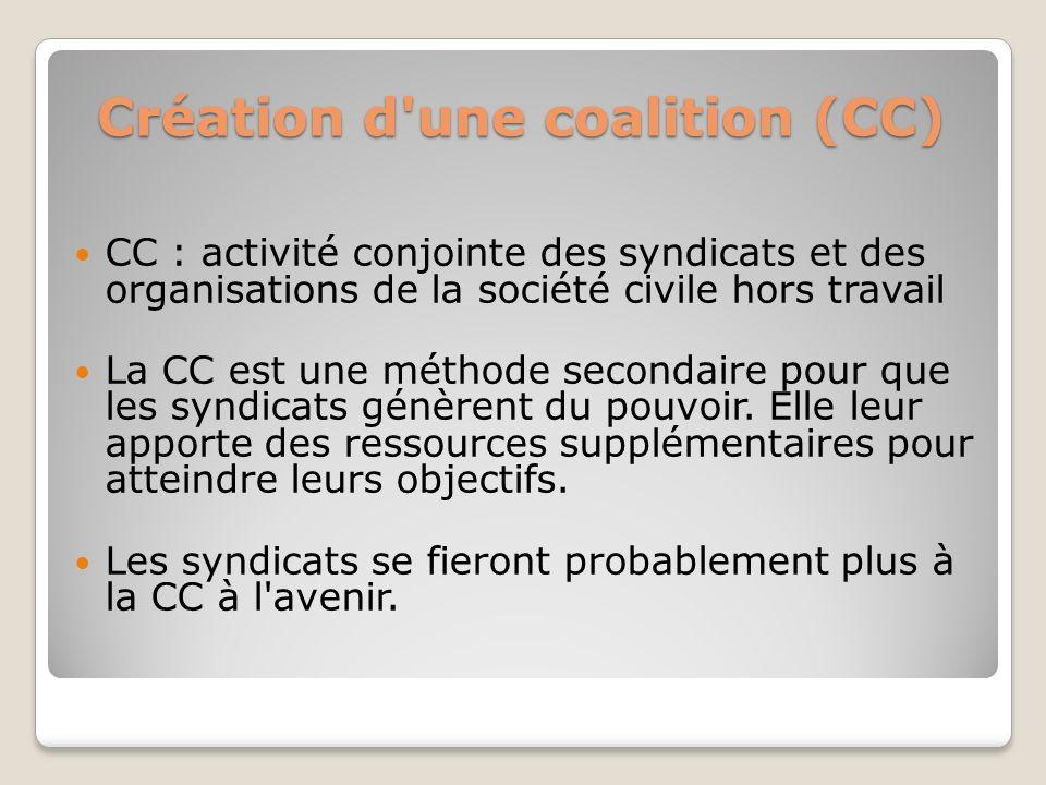 Création d'une coalition (CC) CC : activité conjointe des syndicats et des organisations de la société civile hors travail La CC est une méthode secon