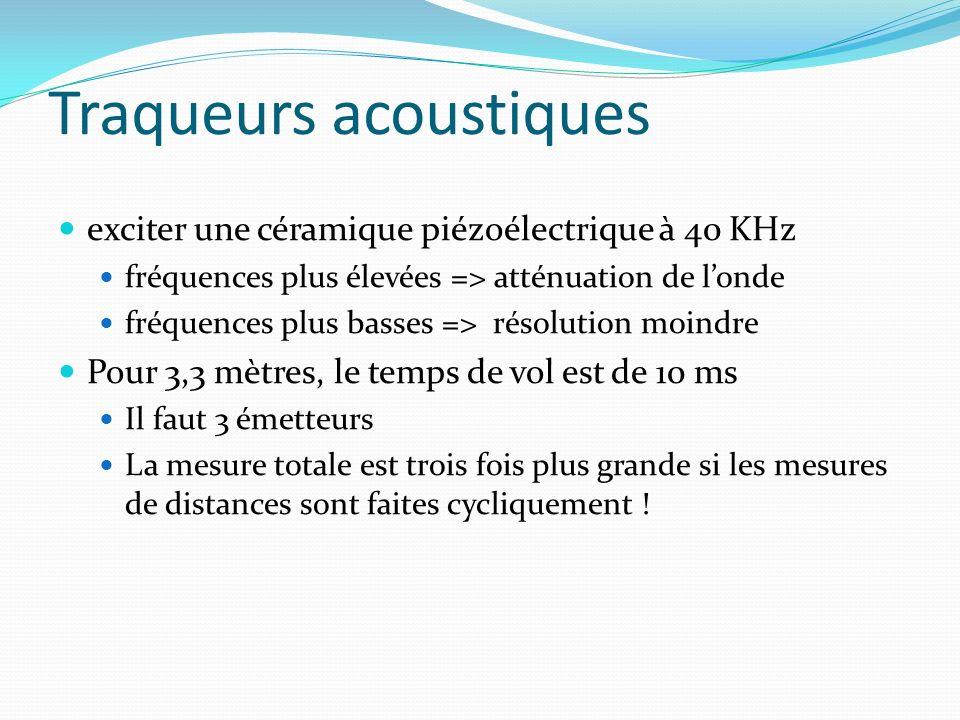 exciter une céramique piézoélectrique à 40 KHz fréquences plus élevées => atténuation de londe fréquences plus basses => résolution moindre Pour 3,3 m