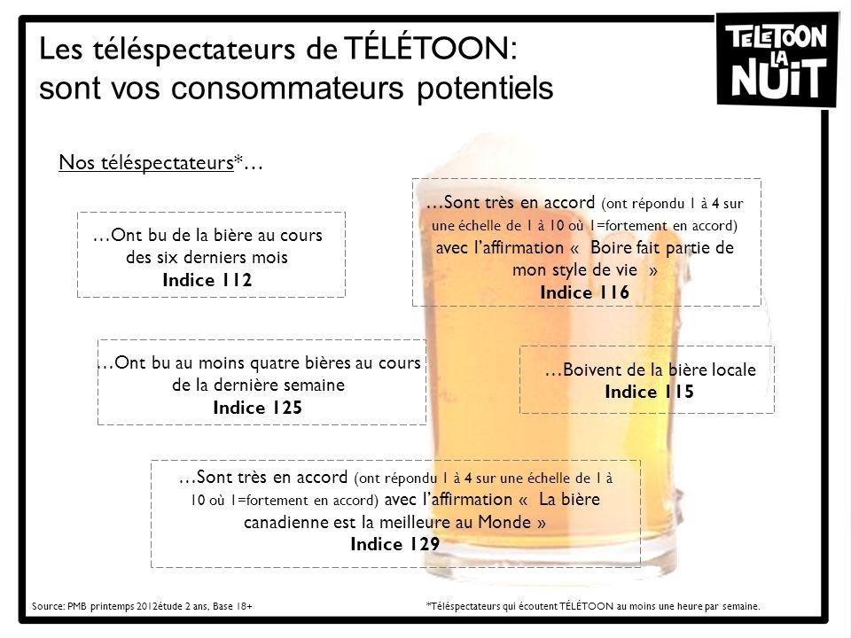 Les téléspectateurs de TÉLÉTOON : sont vos consommateurs potentiels Source: PMB printemps 2012étude 2 ans, Base 18+ * Téléspectateurs qui écoutent TÉL