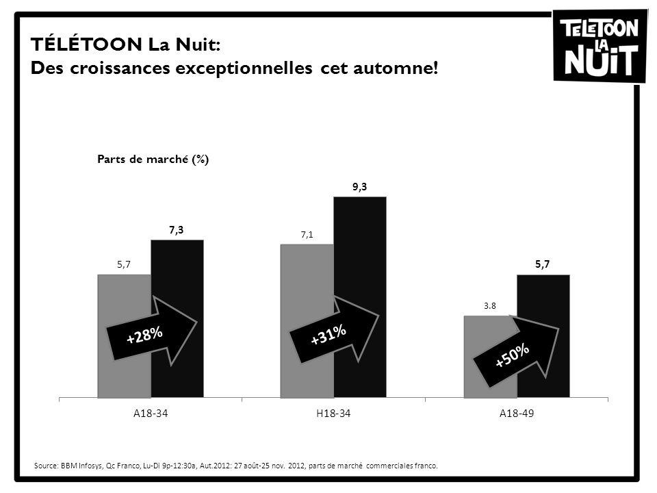 TÉLÉTOON La Nuit: Des croissances exceptionnelles cet automne! Source: BBM Infosys, Qc Franco, Lu-Di 9p-12:30a, Aut.2012: 27 août-25 nov. 2012, parts