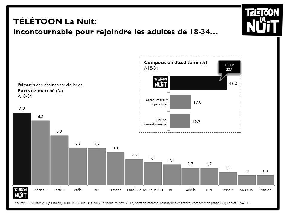 TÉLÉTOON La Nuit: Incontournable pour rejoindre les adultes de 18-34… Source: BBM Infosys, Qc Franco, Lu-Di 9p-12:30a, Aut.2012: 27 août-25 nov. 2012,
