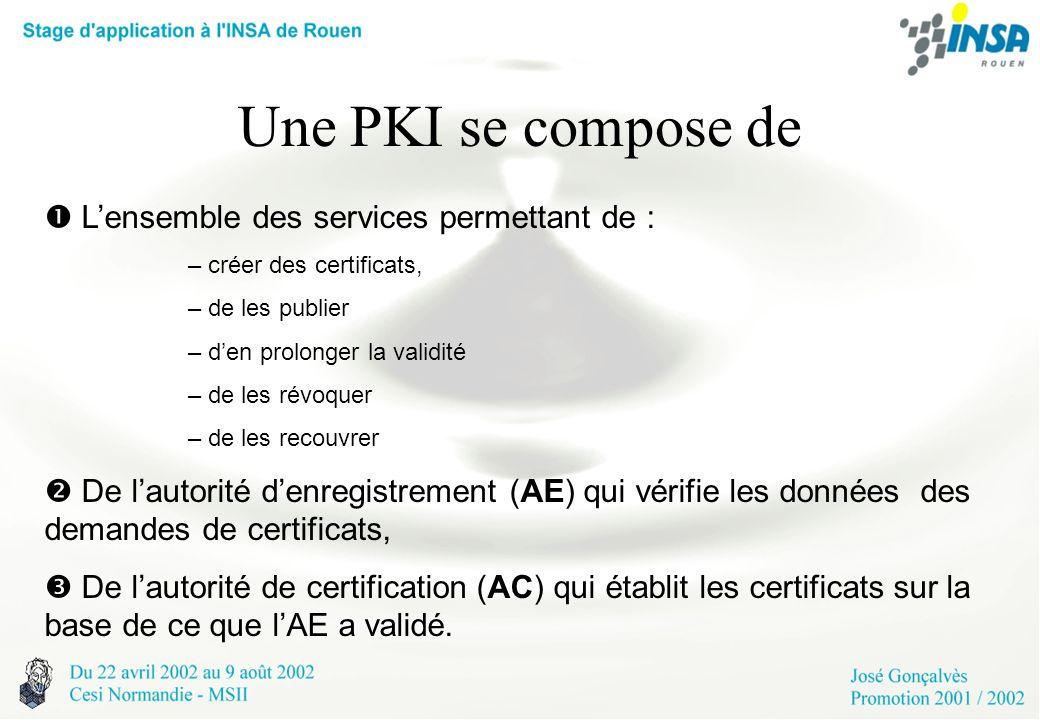 Une PKI se compose de Lensemble des services permettant de : – créer des certificats, – de les publier – den prolonger la validité – de les révoquer –