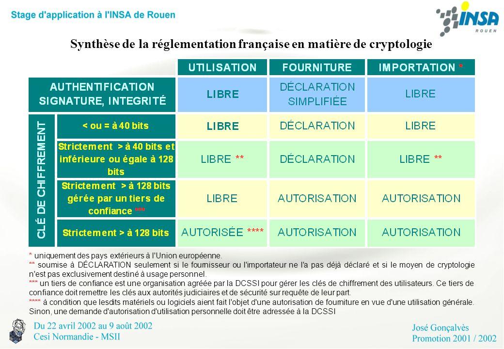 Synthèse de la réglementation française en matière de cryptologie * uniquement des pays extérieurs à l'Union européenne. ** soumise à DÉCLARATION seul