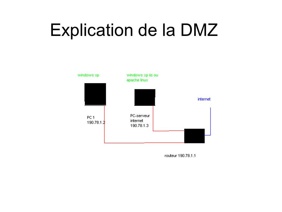 Explication de la DMZ