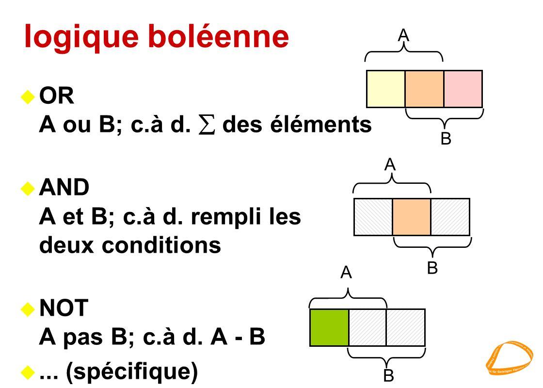 logique boléenne u OR A ou B; c.à d. des éléments u AND A et B; c.à d. rempli les deux conditions u NOT A pas B; c.à d. A - B u... (spécifique) A B A