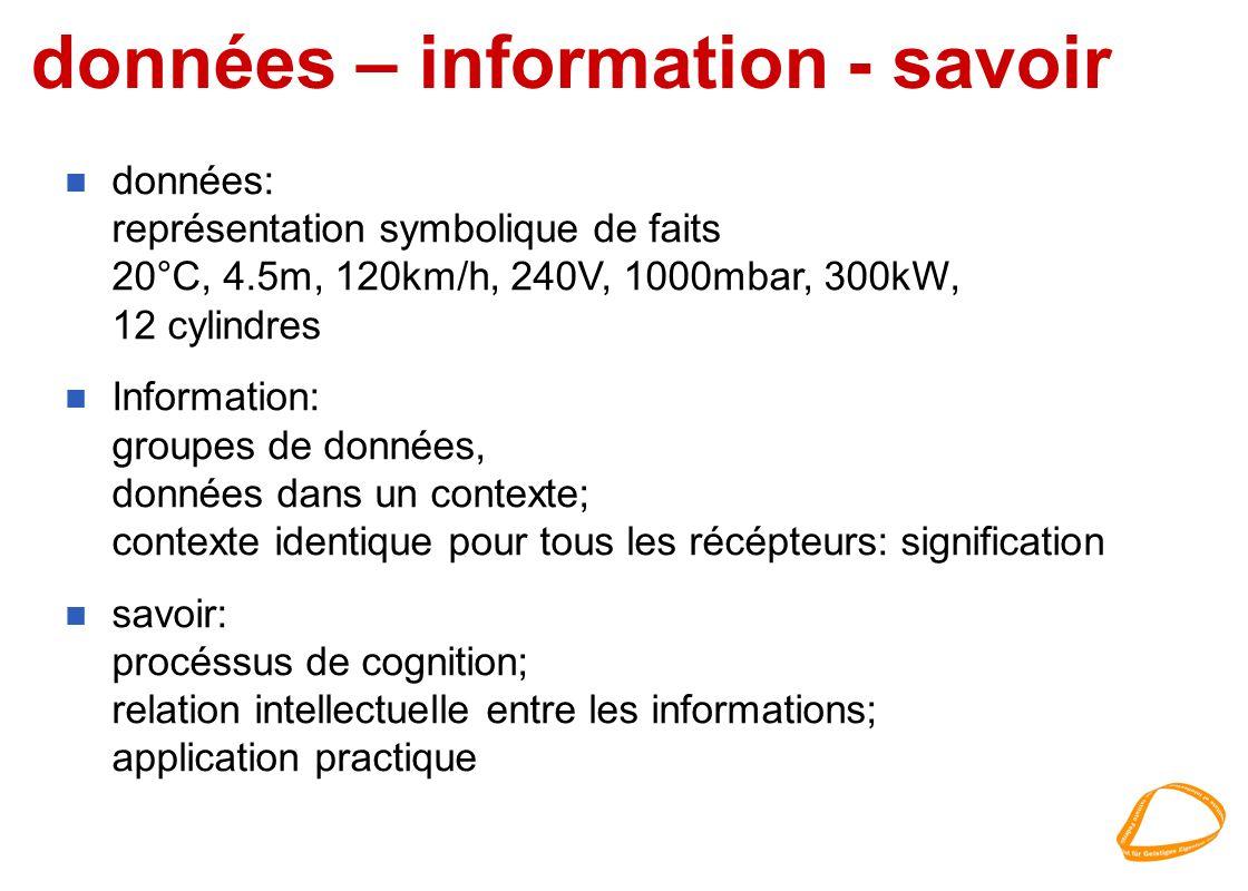 données – information - savoir n données: représentation symbolique de faits 20°C, 4.5m, 120km/h, 240V, 1000mbar, 300kW, 12 cylindres n Information: g