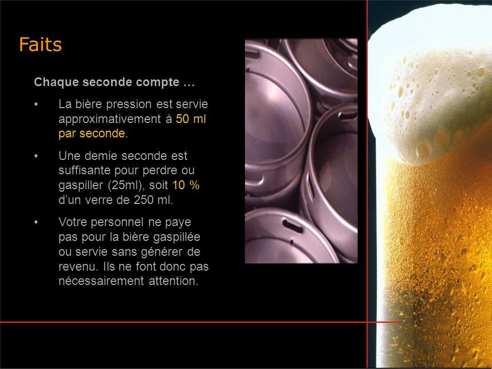 Chaque seconde compte … La bière pression est servie approximativement à 50 ml par seconde. Une demie seconde est suffisante pour perdre ou gaspiller