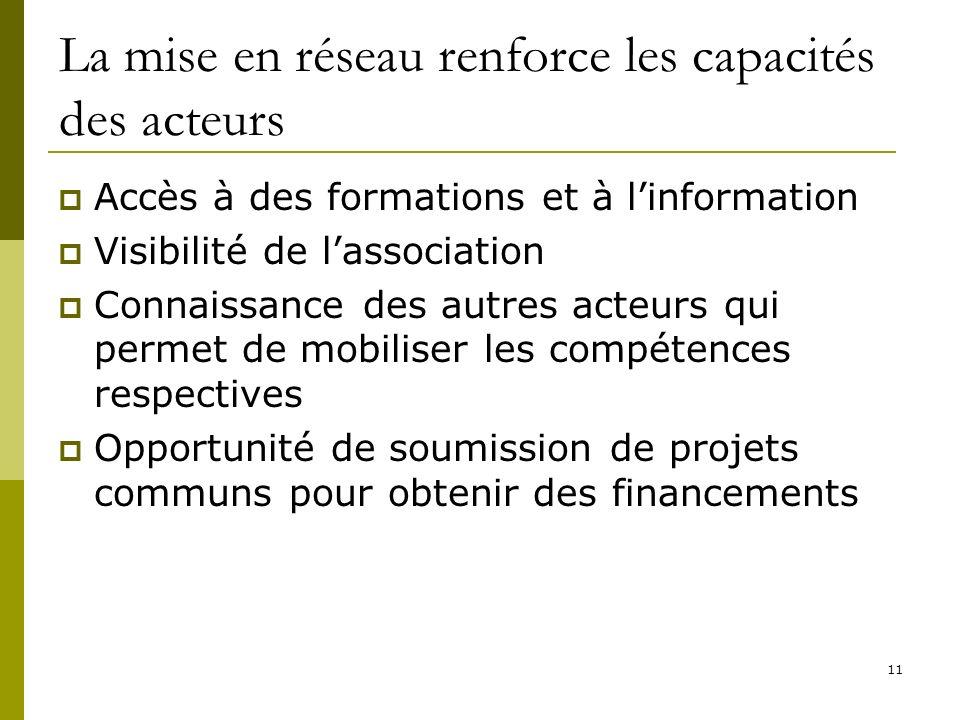 11 La mise en réseau renforce les capacités des acteurs Accès à des formations et à linformation Visibilité de lassociation Connaissance des autres ac