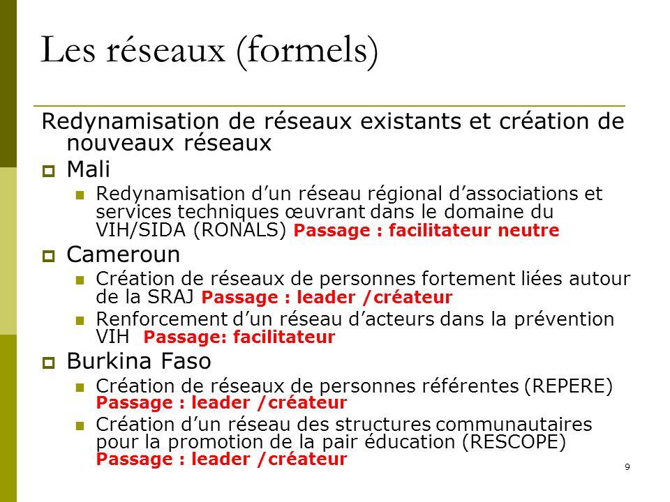 9 Les réseaux (formels) Redynamisation de réseaux existants et création de nouveaux réseaux Mali Redynamisation dun réseau régional dassociations et s