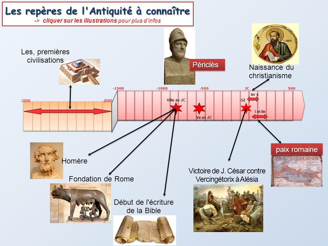 -1500-1000JC500-500 -52 -3000-2000 Les, premières civilisations Homère Fondation de Rome Début de l'écriture de la Bible Victoire de J. César contre V