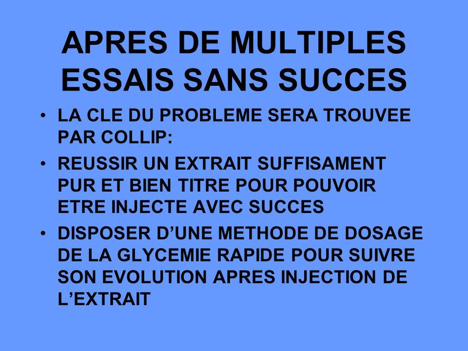 APRES DE MULTIPLES ESSAIS SANS SUCCES LA CLE DU PROBLEME SERA TROUVEE PAR COLLIP: REUSSIR UN EXTRAIT SUFFISAMENT PUR ET BIEN TITRE POUR POUVOIR ETRE INJECTE AVEC SUCCES DISPOSER DUNE METHODE DE DOSAGE DE LA GLYCEMIE RAPIDE POUR SUIVRE SON EVOLUTION APRES INJECTION DE LEXTRAIT