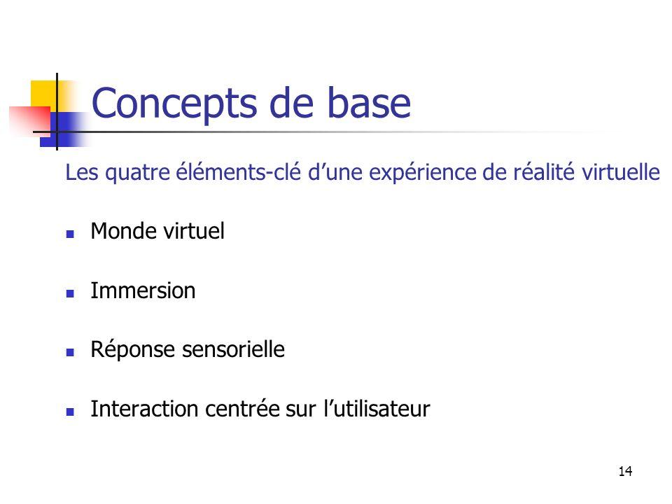 14 Concepts de base Les quatre éléments-clé dune expérience de réalité virtuelle Monde virtuel Immersion Réponse sensorielle Interaction centrée sur lutilisateur