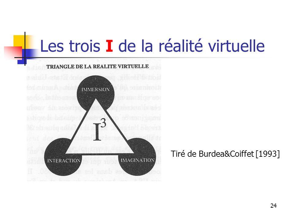 24 Les trois I de la réalité virtuelle Tiré de Burdea&Coiffet [1993]