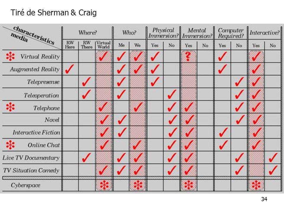 34 Tiré de Sherman & Craig
