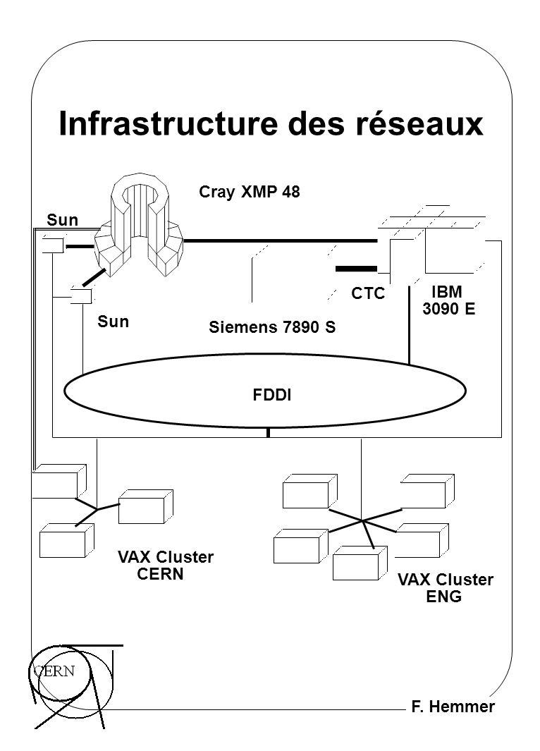 F. Hemmer Infrastructure des réseaux IBM 3090 E Siemens 7890 S CTC FDDI VAX Cluster CERN VAX Cluster ENG Cray XMP 48 Sun