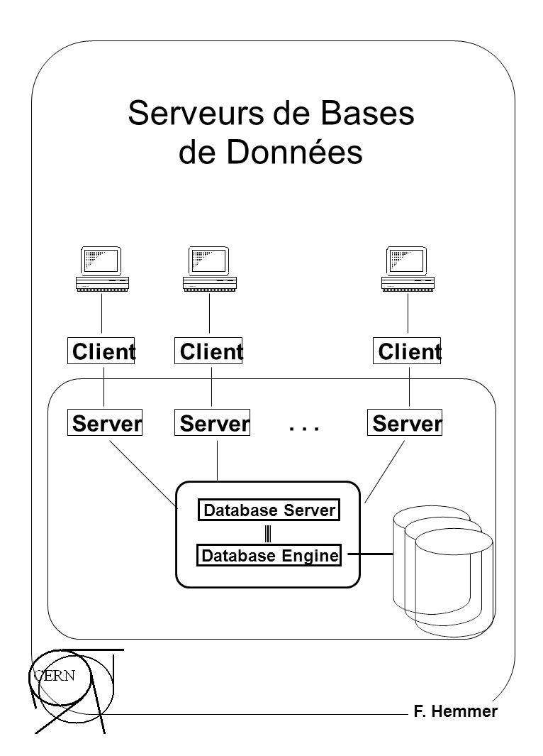 F. Hemmer Serveurs de Bases de Données Database Server Database Engine Server... Client