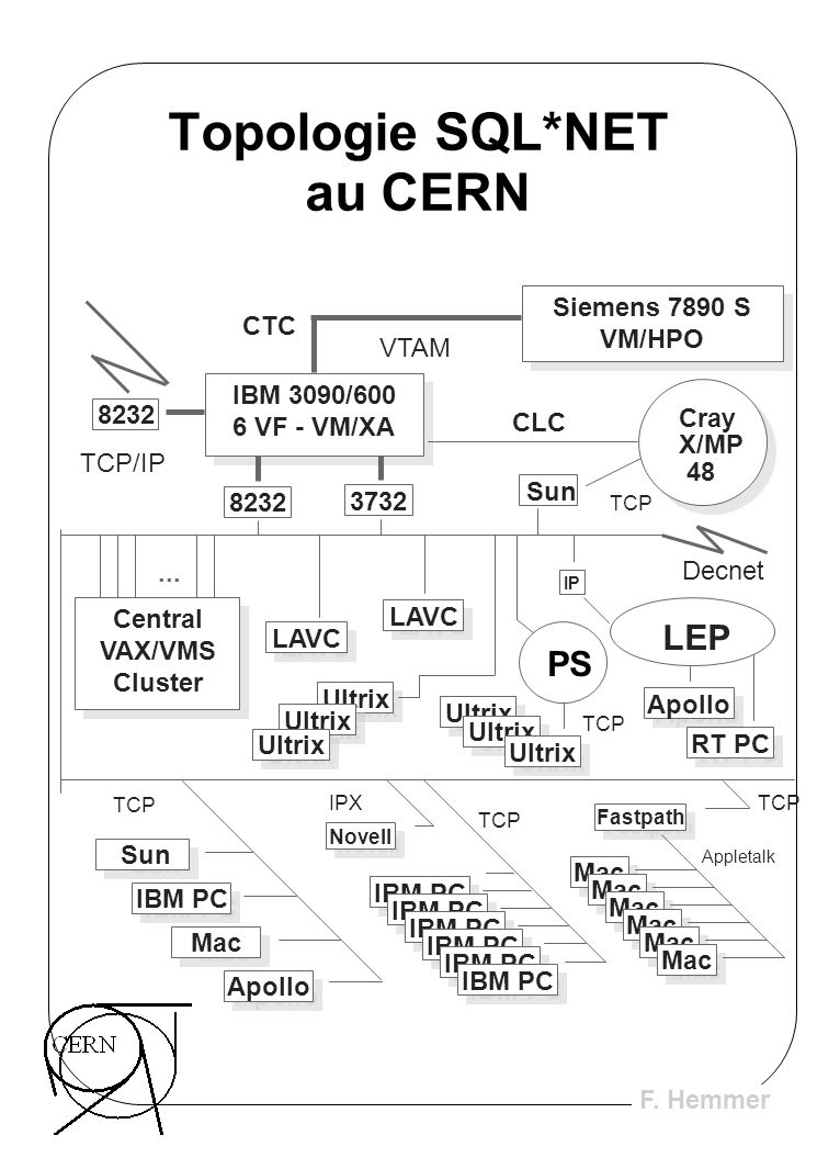 F. Hemmer Topologie SQL*NET au CERN Mac IBM PC Mac Sun IBM PC Mac Apollo Novell Fastpath LEP Apollo RT PC Central VAX/VMS Cluster Central VAX/VMS Clus