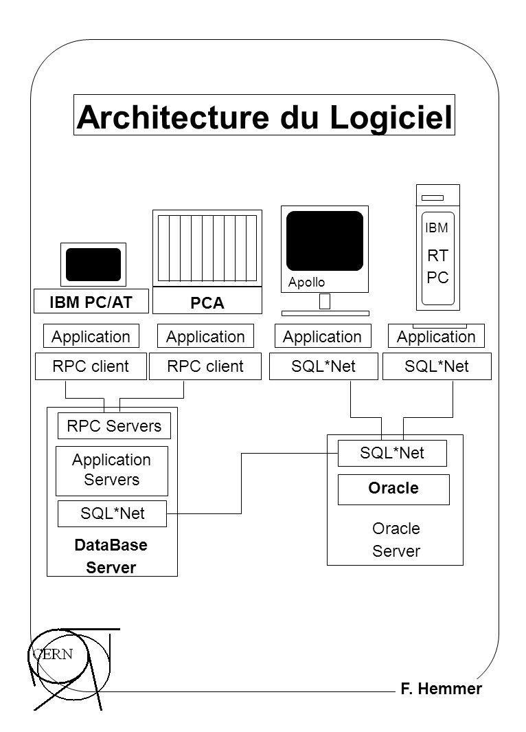 F. Hemmer Architecture du Logiciel IBM PC/AT PCA Apollo IBM RT PC Application SQL*Net RPC client RPC Servers Application Servers Oracle SQL*Net DataBa