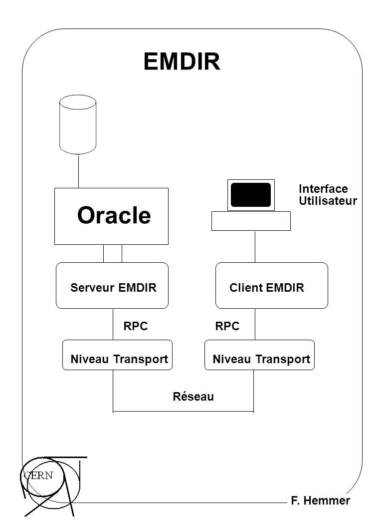 F. Hemmer EMDIR Oracle Serveur EMDIR Niveau Transport Réseau RPC Client EMDIR RPC Interface Utilisateur