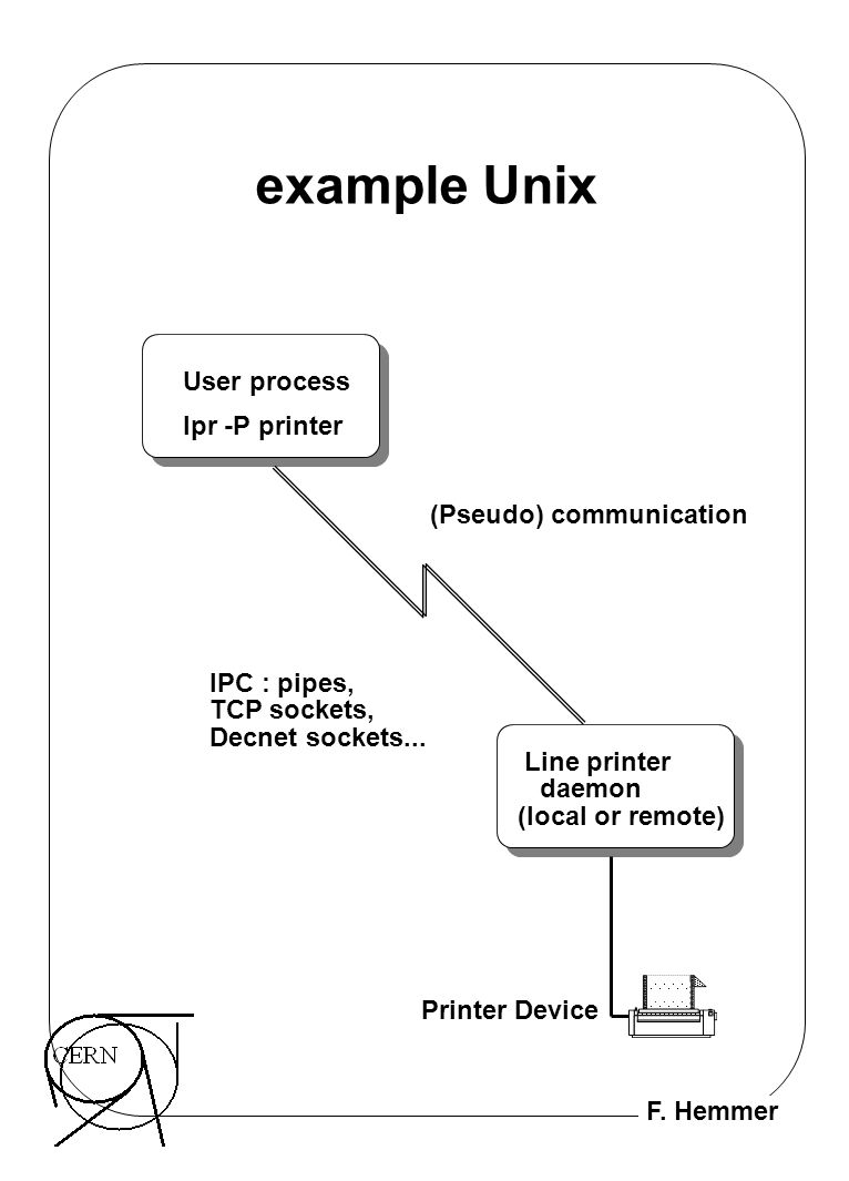 F. Hemmer example Unix User process Line printer daemon (local or remote) Printer Device lpr -P printer (Pseudo) communication IPC : pipes, TCP socket