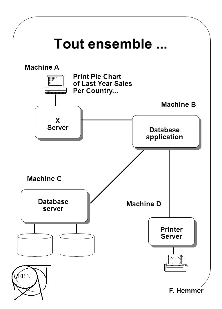 F. Hemmer Tout ensemble... Database application Database server X Server Printer Server Print Pie Chart of Last Year Sales Per Country... Machine A Ma