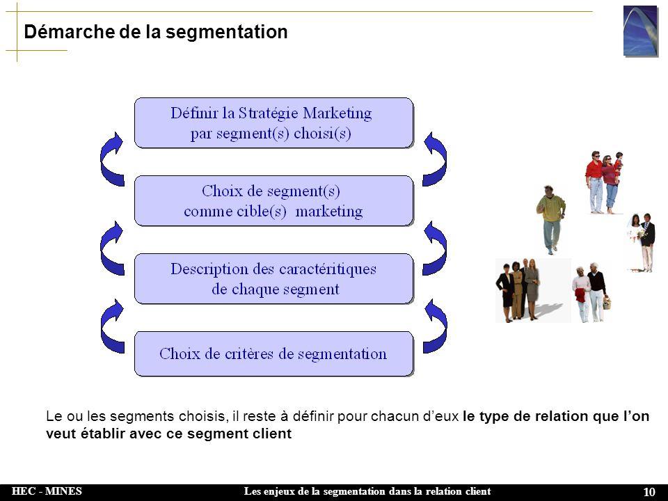 HEC - MINES 10 Les enjeux de la segmentation dans la relation client Démarche de la segmentation Le ou les segments choisis, il reste à définir pour chacun deux le type de relation que lon veut établir avec ce segment client