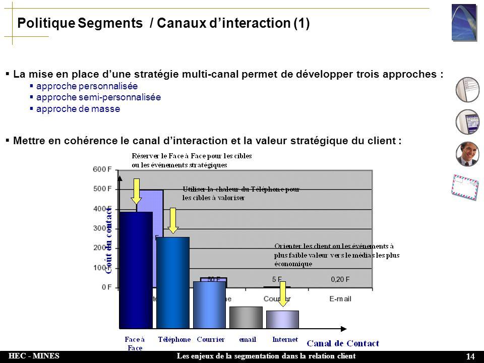 HEC - MINES 14 Les enjeux de la segmentation dans la relation client Politique Segments / Canaux dinteraction (1) La mise en place dune stratégie mult