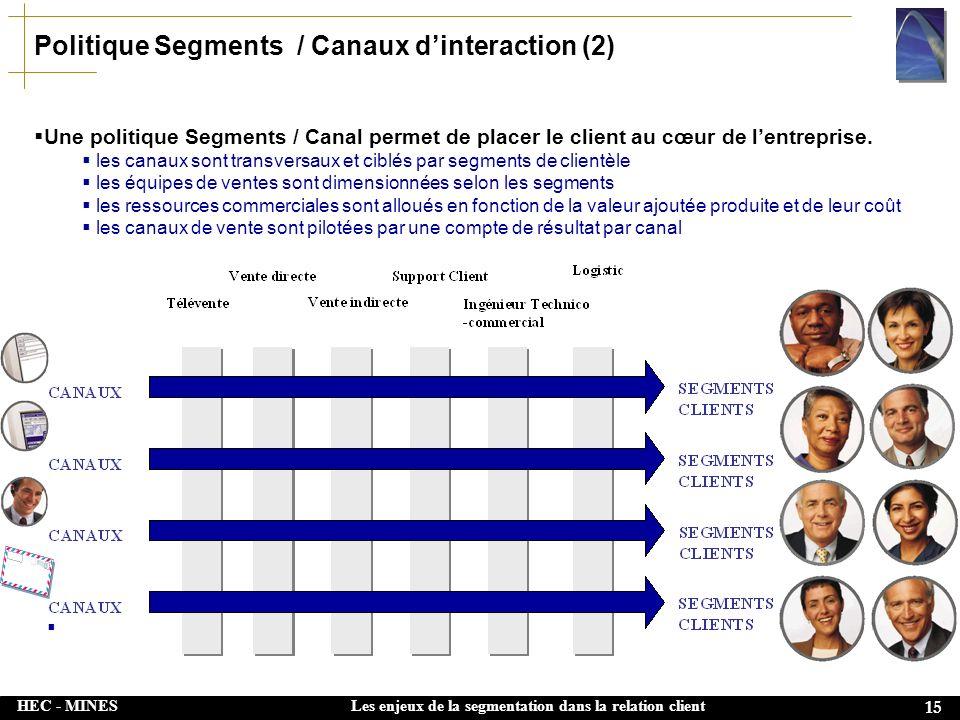HEC - MINES 15 Les enjeux de la segmentation dans la relation client Politique Segments / Canaux dinteraction (2) Une politique Segments / Canal perme