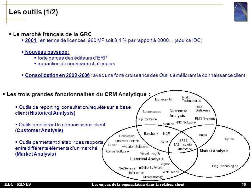 HEC - MINES 18 Les enjeux de la segmentation dans la relation client Les outils (1/2) Le marché français de la GRC 2001 : en terme de licences :960 MF soit 3,4 % par rapport à 2000… (source IDC) Nouveau paysage : forte percée des éditeurs dERP apparition de nouveaux challengers Consolidation en 2002-2006 : avec une forte croissance des Outils améliorant la connaissance client Les trois grandes fonctionnalités du CRM Analytique : Outils de reporting, consultation/requête sur la base client (Historical Analysis) Outils améliorant la connaissance client (Customer Analysis) Outils permettant détablir des rapports entre différents éléments dun marché (Market Analysis)