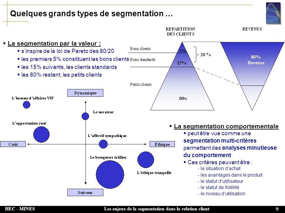 HEC - MINES 9 Les enjeux de la segmentation dans la relation client Quelques grands types de segmentation … La segmentation comportementale peut être vue comme une segmentation multi-critères permettant des analyses minutieuse du comportement Ces critères peuvent être : - la situation dachat - les avantages dans le produit - le statut dutilisateur - le statut de fidélité - le niveau dutilisation La segmentation par la valeur : sinspire de la loi de Pareto des 80/20 les premiers 5% constituent les bons clients les 15% suivants, les clients standards les 80% restant, les petits clients