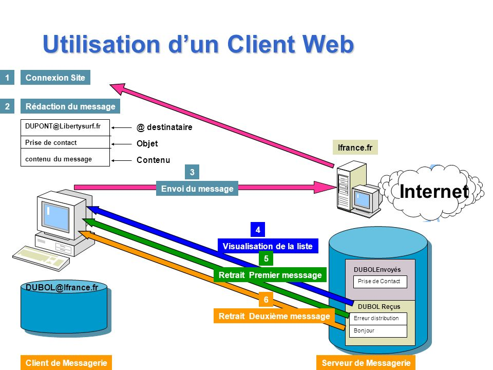 Utilisation dun Client Web Internet Ifrance.fr DUPONT@Libertysurf.fr Prise de contact contenu du message 2Rédaction du message @ destinataire Objet Co