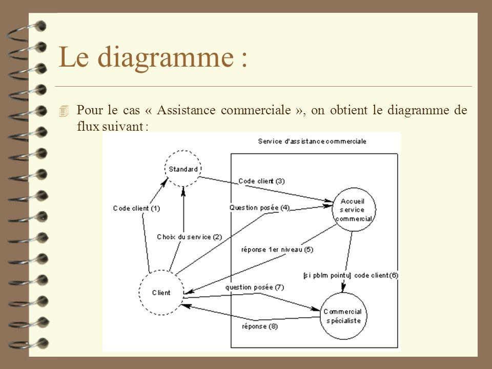 4 Le diagramme de flux précédent est un modèle à quatre acteurs : deux acteurs externes (le client et le standard) et deux acteurs internes : laccueil du service commercial, un commercial spécialiste.