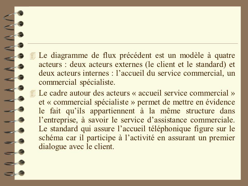 Exercices dapplication : 4 I) Domaine détude « Suivi des clients négligents » 4 La société Faille travaille avec plus de 150 clients en comptes.