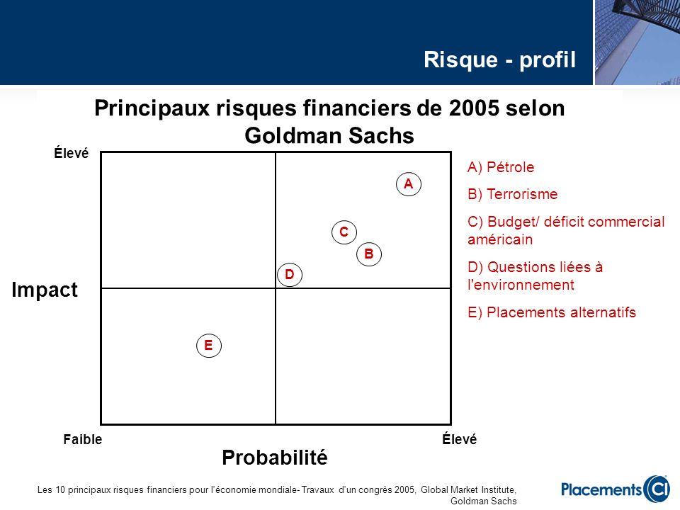 Principaux risques financiers de 2005 selon Goldman Sachs Élevé FaibleÉlevé Impact A) Pétrole B) Terrorisme C) Budget/ déficit commercial américain D)