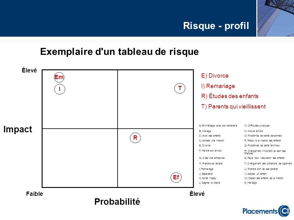 Élevé FaibleÉlevé Impact Probabilité E) Divorce I) Remariage R) Études des enfants T) Parents qui vieillissent T R I Ef Em Exemplaire d'un tableau de