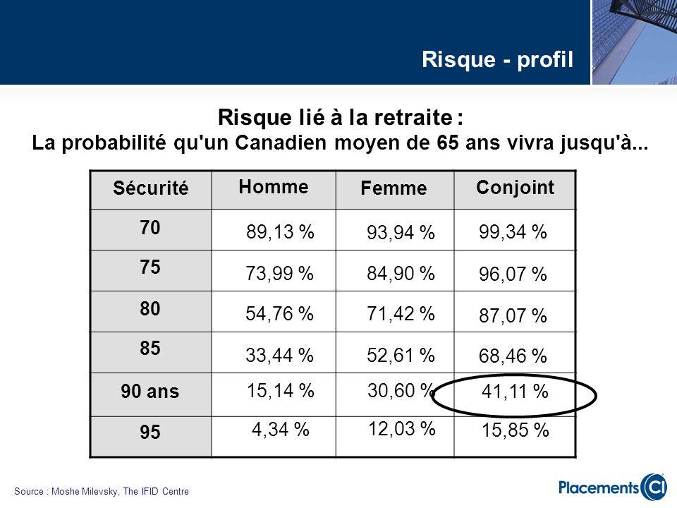Risque lié à la retraite : La probabilité qu'un Canadien moyen de 65 ans vivra jusqu'à... Source : Moshe Milevsky, The IFID Centre 95 90 ans 85 80 75